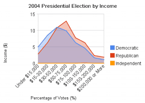2004 presidential election by income2 300x213