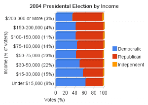 2004 presidental election by income 300x213